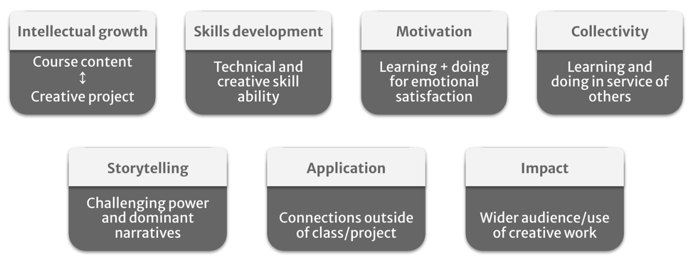 Elements of creative work: intellectual growth, skills development, motivation, collectivity, storytelling, social impact, application (connections outside of class)