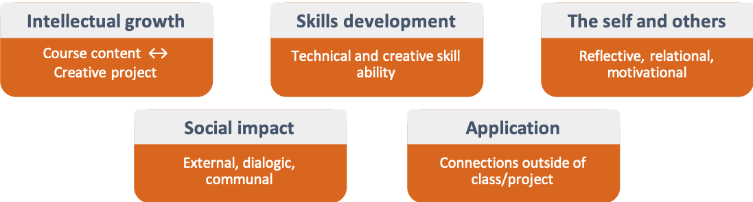 intellectual growth, skills development, the self and others, social impact, application (connections outside of class)